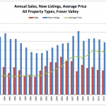 Schreder-Brothers-Real-Estate-The-Fraser-Valley-Real-Estate-Board-Report-August - Annual Sales, New Listings, Average Price
