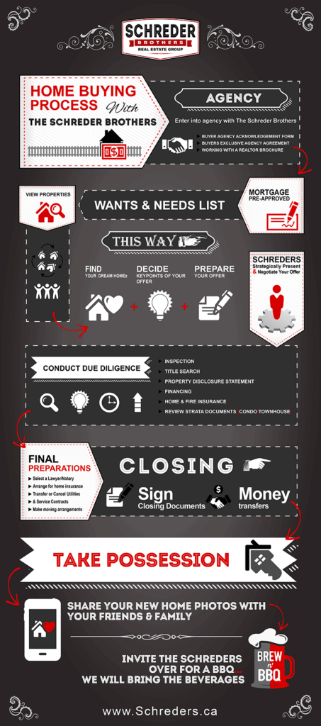 Home-Buying-Process-Infographic-Schreder-Brothers-Real-Estate-Group-Langley-Bc-Comp