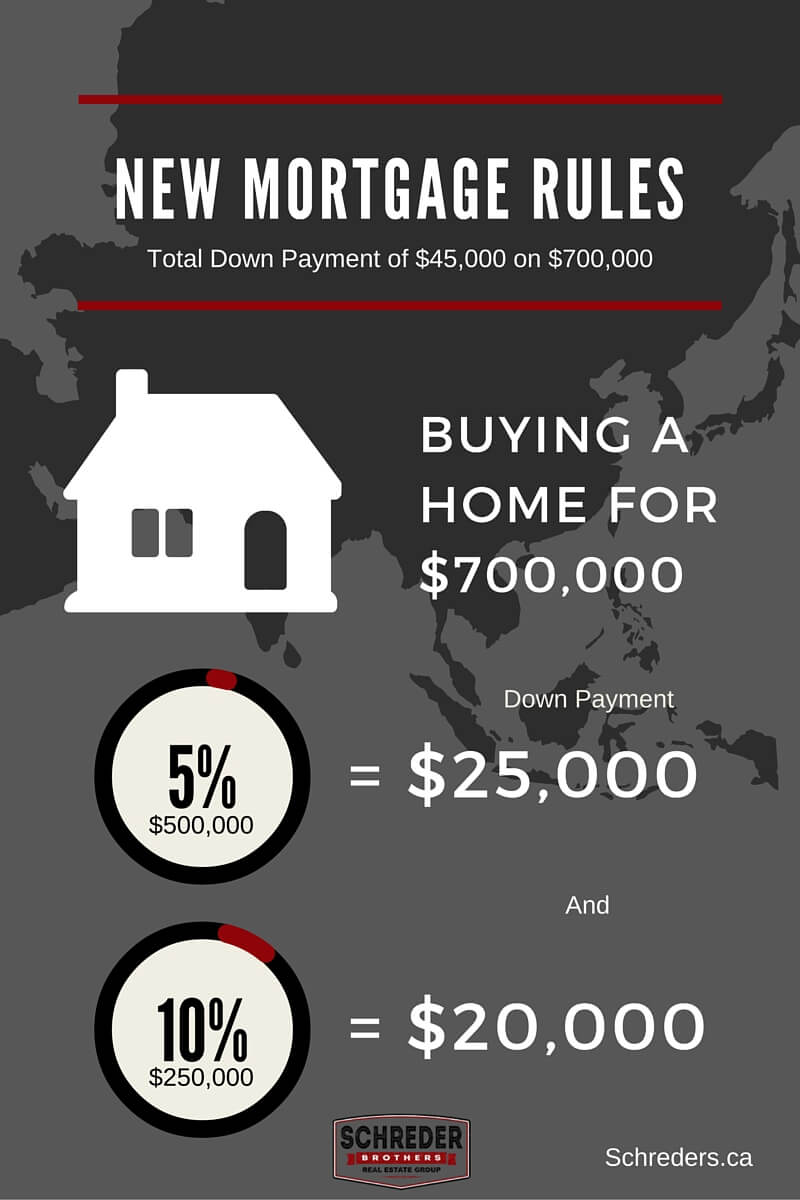 Schreder Brothers Real Estate Langly Surrey -New Mortgage Rules (2)-Comp