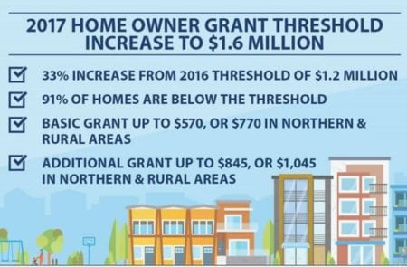 Homeowner Grant Threshold Increased