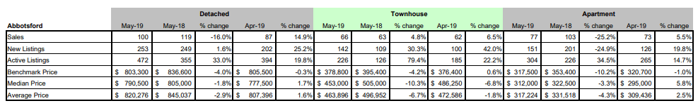 FVREB - Fraser Valley Statistics Package - May 2019 - Abbotsford