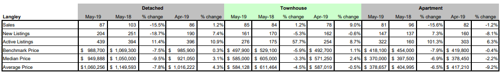 FVREB - Fraser Valley Statistics Package - May 2019 - Langley