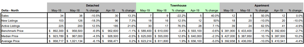 FVREB - Fraser Valley Statistics Package - May 2019 - North Delta