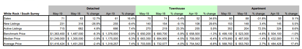 FVREB - Fraser Valley Statistics Package - May 2019 - Mission