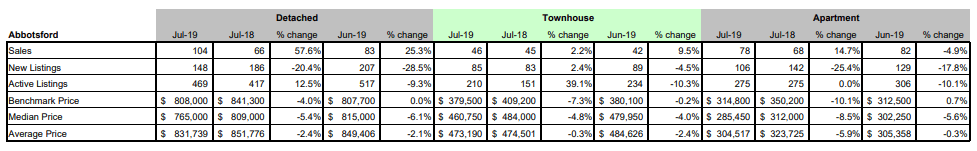 FVREB - Fraser Valley Statistics Package - July 2019 - Abbotsford