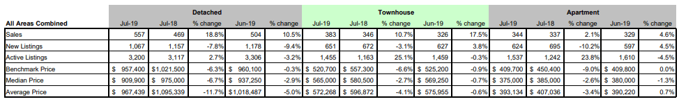 FVREB - Fraser Valley Statistics Package - July 2019 - All areas