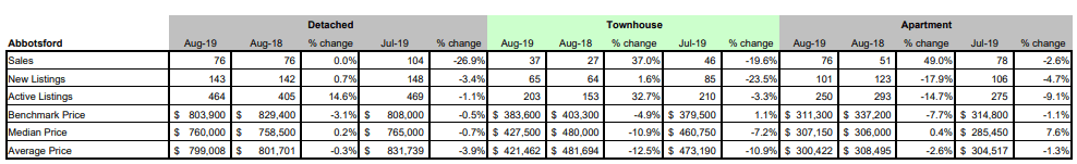 FVREB - Fraser Valley Statistics Package - august 2019 - Abbotsford BC