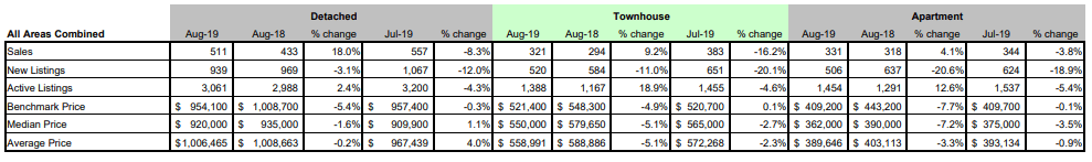FVREB - Fraser Valley Statistics Package - august 2019 - All areas