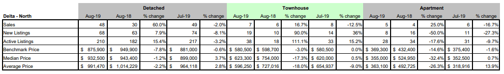 FVREB - Fraser Valley Statistics Package - august 2019 - delta north BC