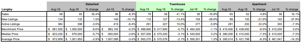 FVREB - Fraser Valley Statistics Package - august 2019 - langley BC