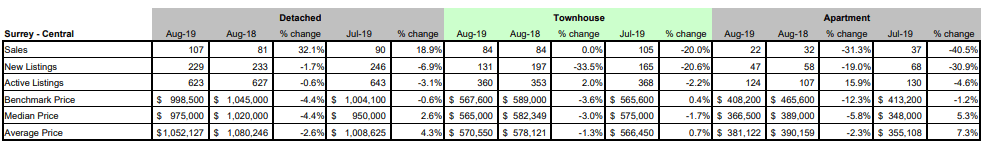 FVREB - Fraser Valley Statistics Package - august 2019 - surrey central BC