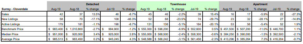 FVREB - Fraser Valley Statistics Package - august 2019 - surrey cloverdale BC