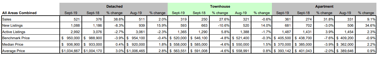 FVREB - Fraser Valley Statistics Package - September 2019 - All areas