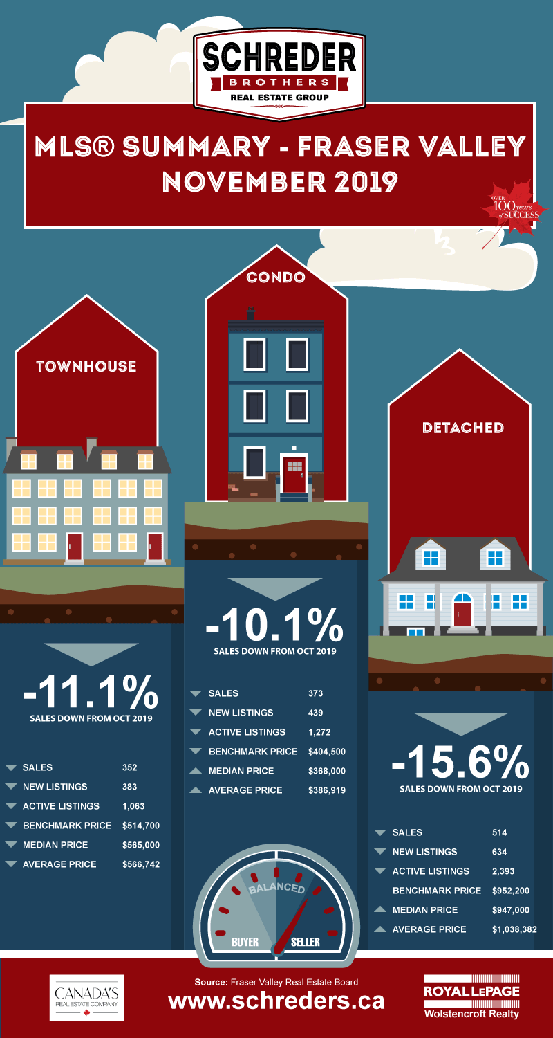 Schreder-Brothers-Real-Estate-The-Fraser-Valley-Real-Estate-Board-Report-Infographic-2019-NOVEMBER